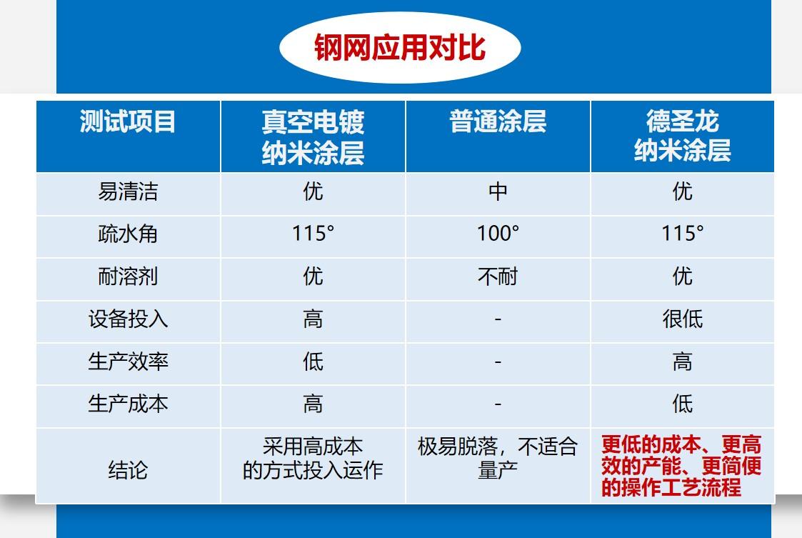 印刷钢网hao江会纳米涂层的应用对bi.JPG